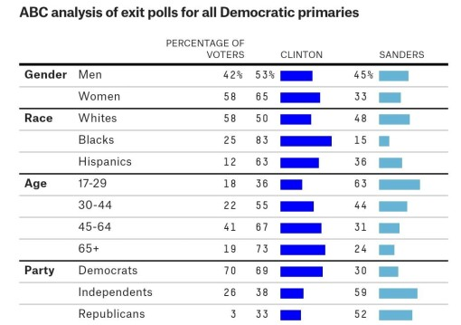 ABC Analysis of Democratic Exit Polls