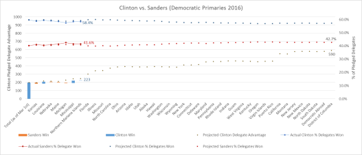 Clinton vs Sanders Graph 3-14-16
