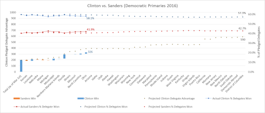 Clinton vs Sanders Graph 3-18-16