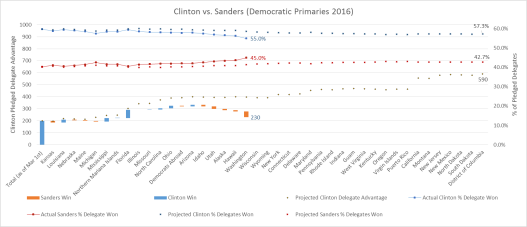 Clinton vs Sanders Graph1 3-27-16
