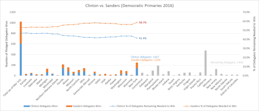 Clinton vs Sanders Graph1 4-19-16 v2
