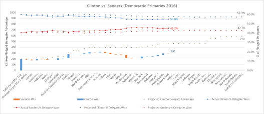 Clinton vs Sanders Graph2 4-26-16