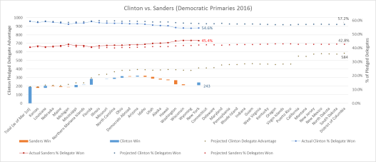 Clinton vs Sanders Graph2 v2 4-19-16