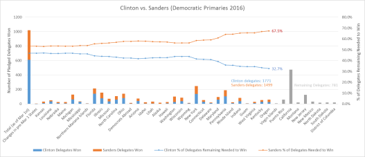 Clinton vs Sanders Graph1 5-17-16