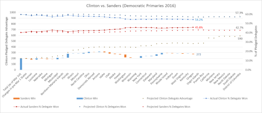 Clinton vs Sanders Graph2 5-17-16