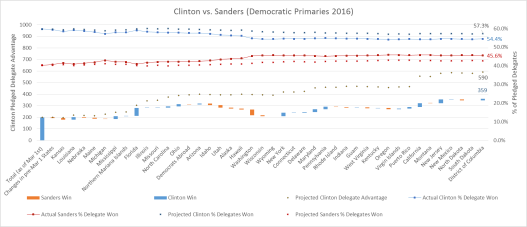 Clinton vs Sanders Graph Final