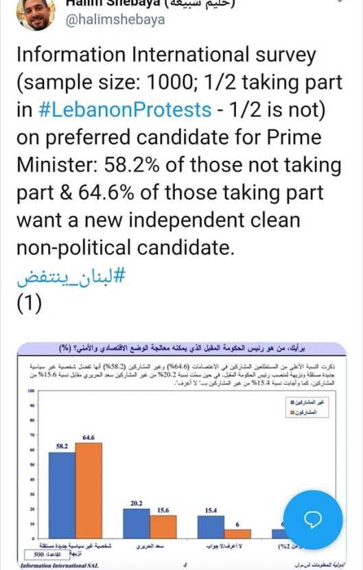 Leb poll 1